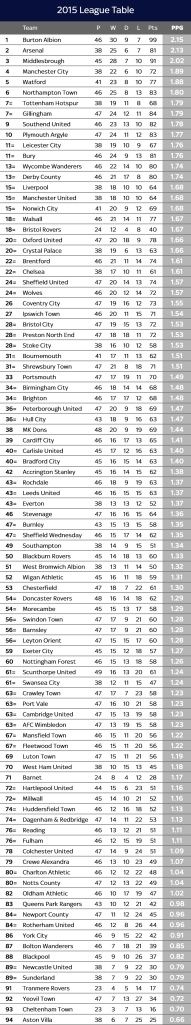 SkySports 2015 Tables